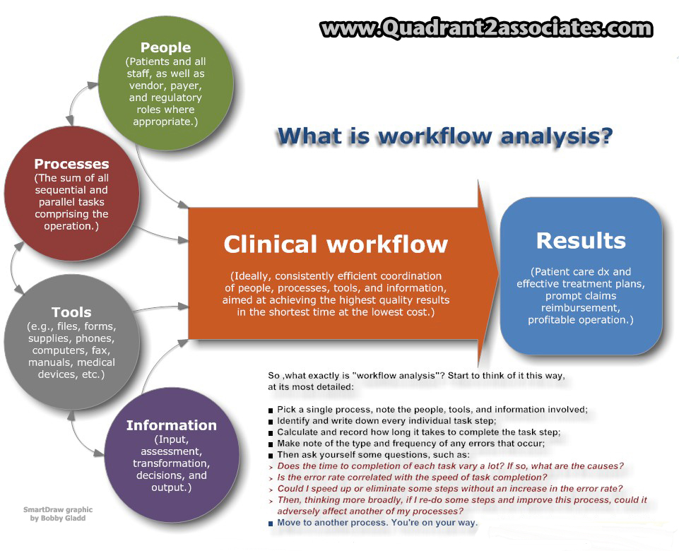 Ehr Systems And Patient Safety The Interplay Of Workflow